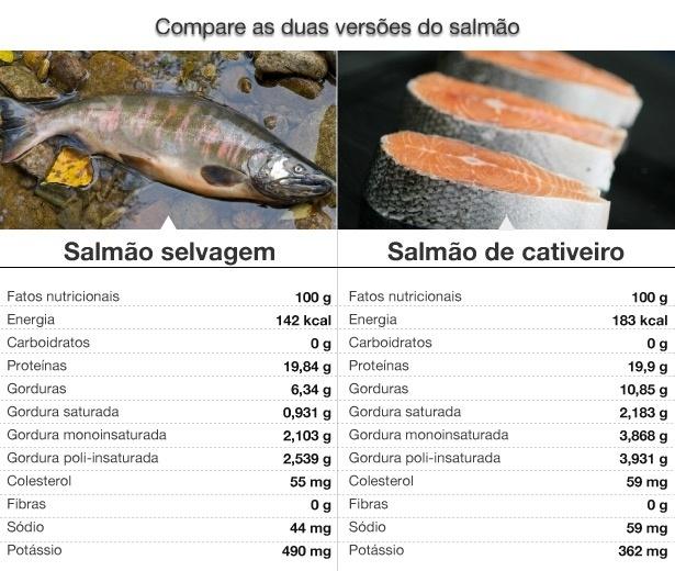 Comparação do Salmão em Cativeiro e Selvagem